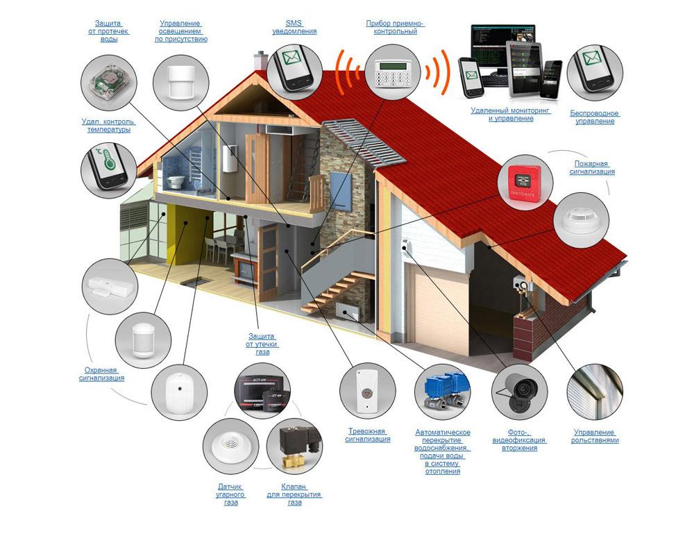 Умные системы безопасности дома