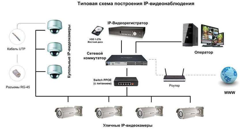 Услуги по установке IP-видеонаблюдения