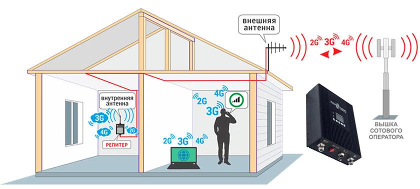 Усилить связь и интернет на даче