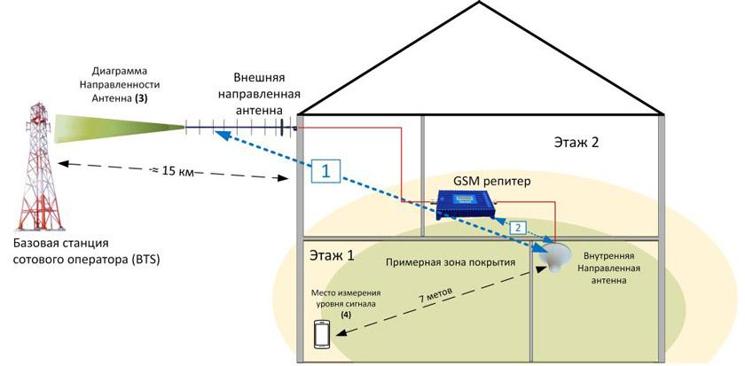 Усилитель сигнала сотовой связи через репитер