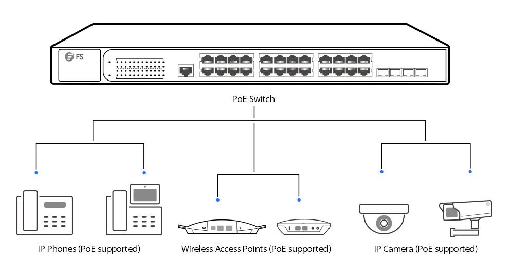 Power over Ethernet (PoE) - это стандарт , который позволяет кабелям Ethernet одновременно передавать данные и питание с помощью одного сетевого кабеля
