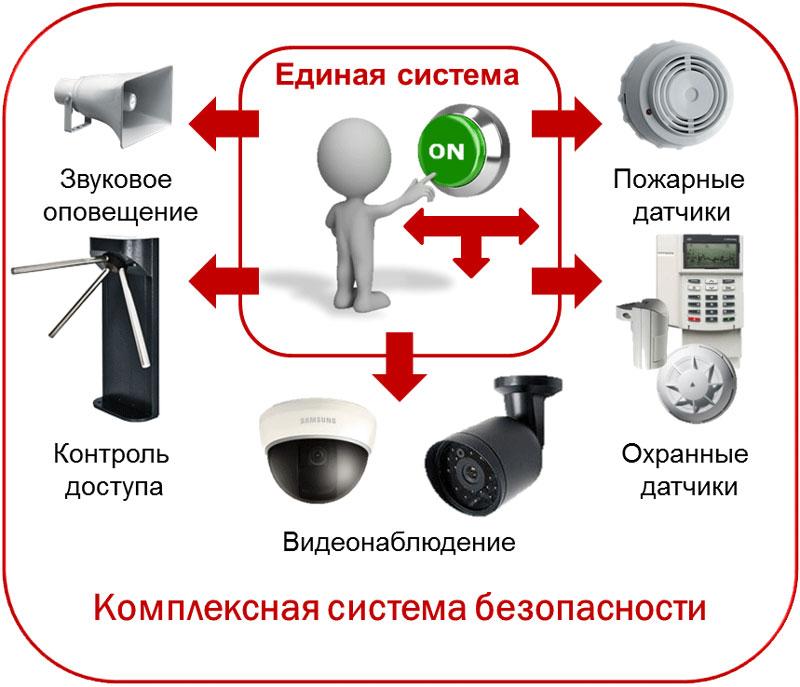 Монтаж систем внутренней безопасности предприятия