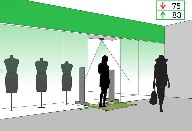 Подсчет посетителей в магазине