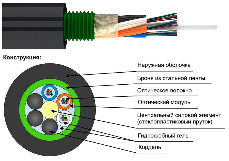 Конструкция оптоволоконного кабеля
