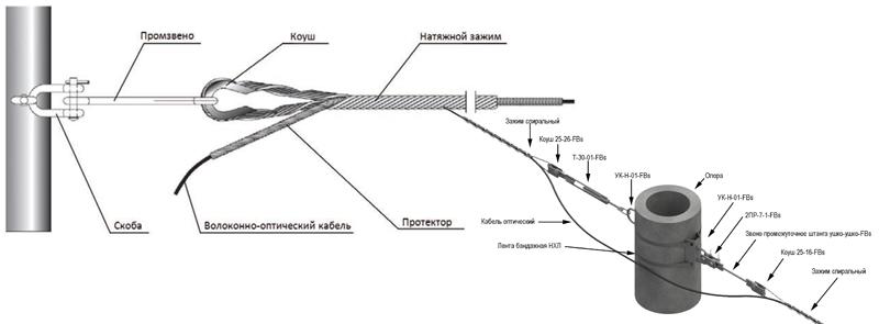 Узлы ВОЛС с расстоянием от 100 метров