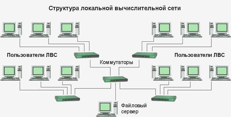 локальная вычислительная сеть в Коломне