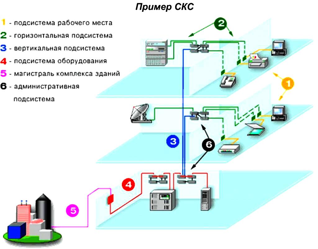 Основные компоненты магистральной кабельной сети